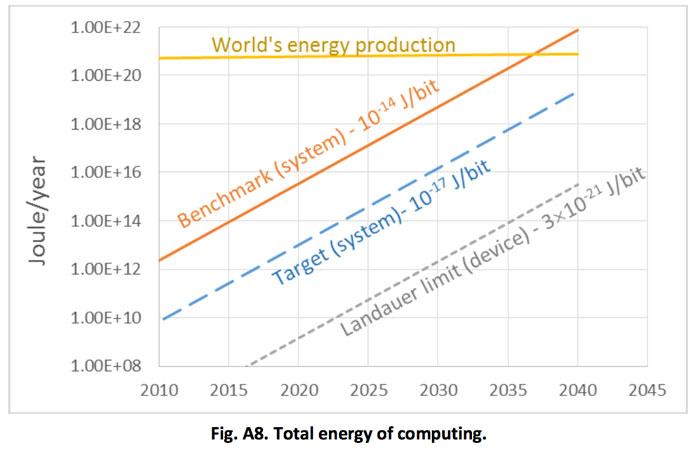 energy 2040