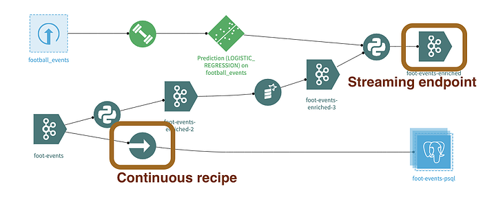 treaming Endpoint and Continuous Recipes in the Dataiku Flow