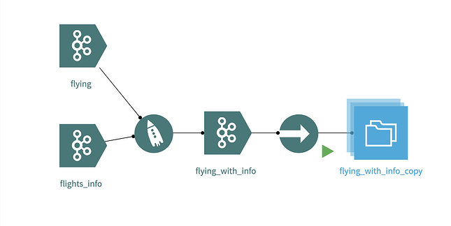 flying_with_info_copy is ready to be used for batch analytics processing