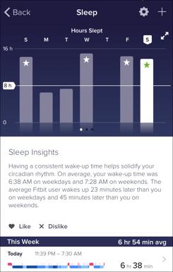 Sample of FitBit sleep data