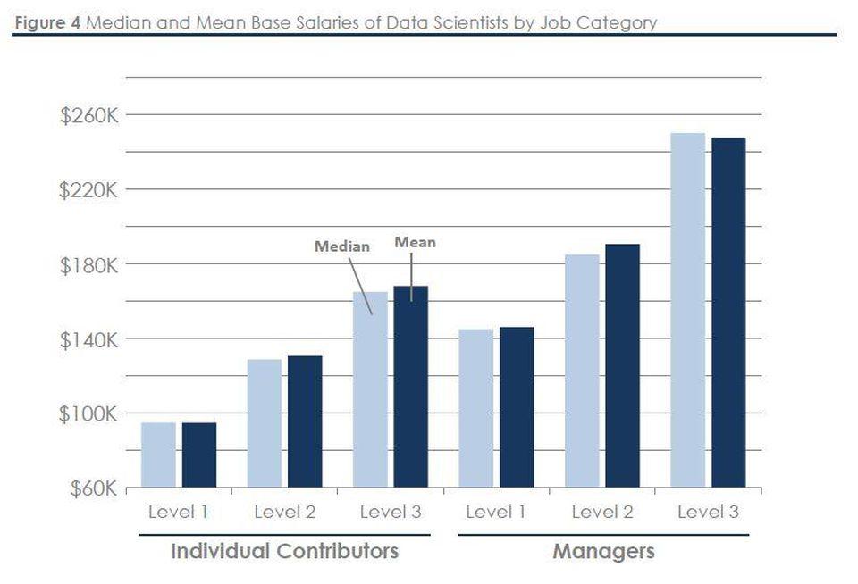 forbes-graphic-data-scientist
