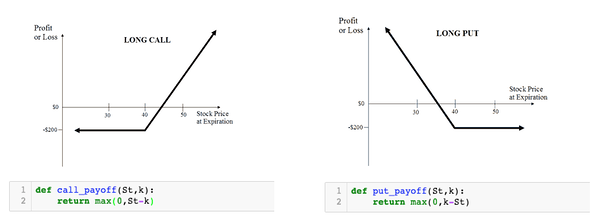 graphs showing the payoff at expiration of an option contract, machine learning option pricing
