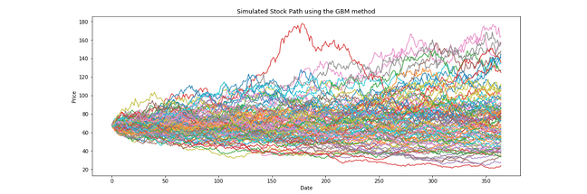 Simulated Stock Path using the GBM method, machine learning option pricing