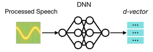 generative deep neural network (DNN) explanation
