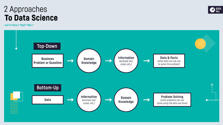 ifographic-Top-Down vs. Bottom-Up Approaches to Data Science-01
