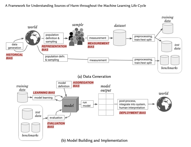 model building and implementation