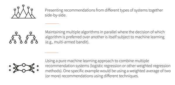 images and description of three types of recommendation engines