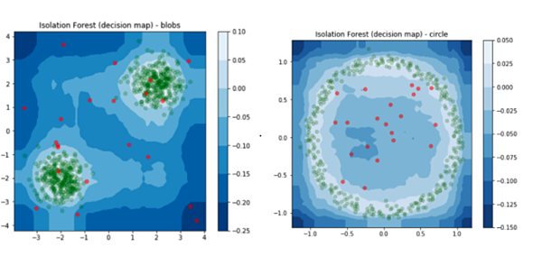 isolation forest decision map circle and blobs