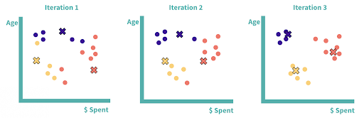 Three iterations of K-means clustering