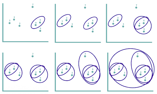 Starting with seven clusters before grouping data points