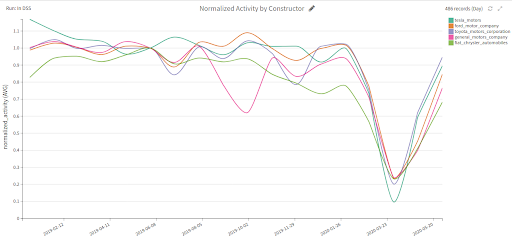 Normalized activity by constructor