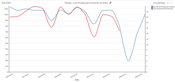 Toyota cars produced vs. activity on sites
