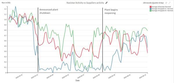 Navistar activity vs. suppliers' activity