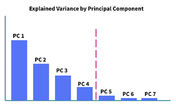 explained variance by principal component