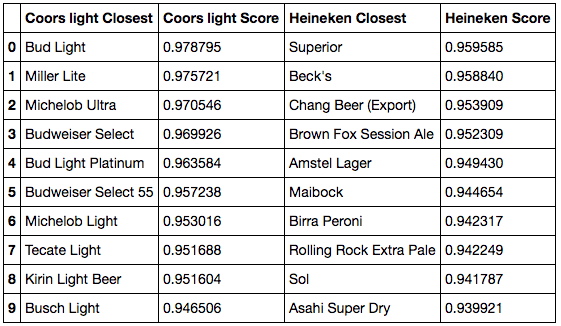 10 closest beers to first list, with low ABV