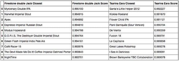 Cosine similarity closest beers to Firestone Double IPA and Tsarina