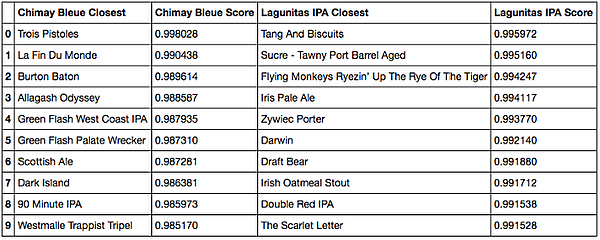Cosine similarity closest beers to Chimay Bleue and Lagunitas IPA