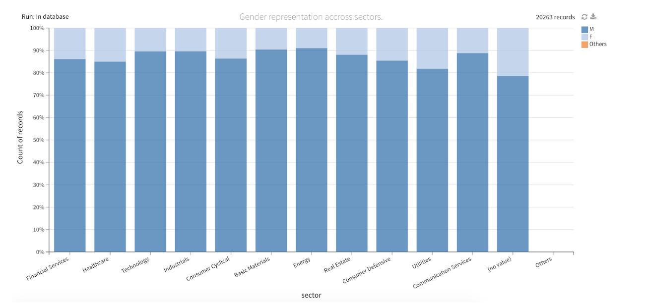 men-vs-women-by-sector
