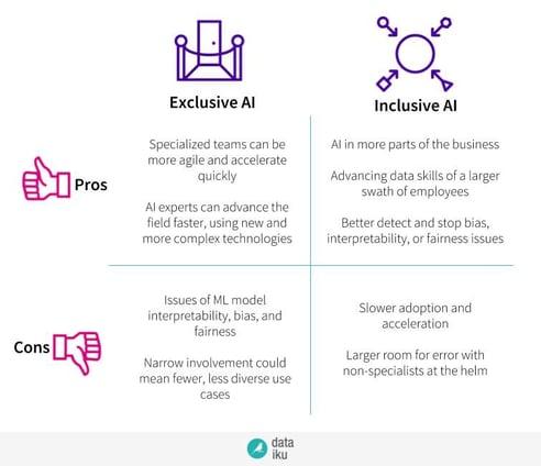 inclusive vs. exclusive AI