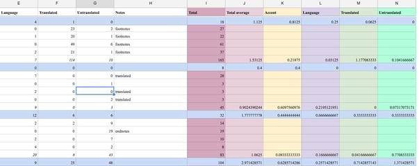 data in google sheets