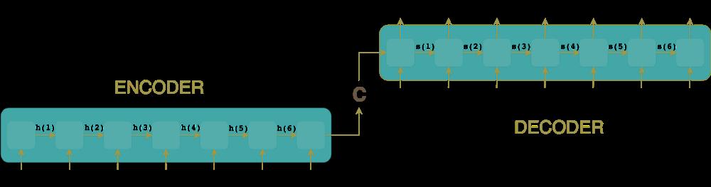 Encoder-Decoder architecture