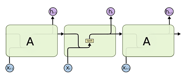 Output fed to the next RNN cell