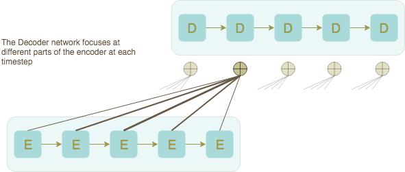 Decoder network