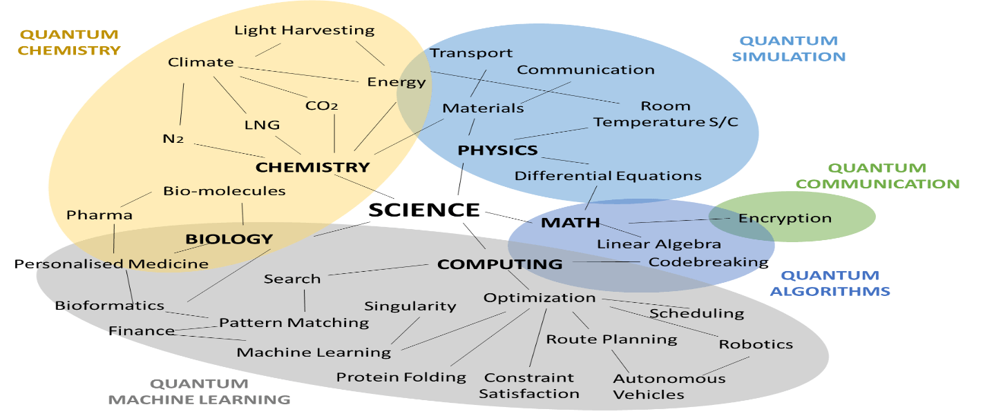 Quantum Computing: Cats, Crushes, and Chemistry   SunJackson Blog