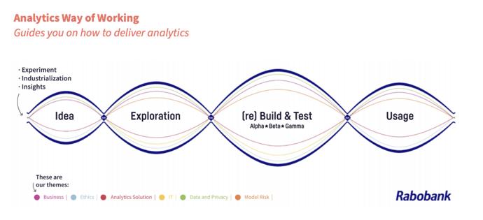 rabobank-analytics-way-of-working-1