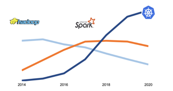 rise of kubernetes compared to hadoop and spark