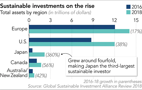rise-of-sustainable-investment