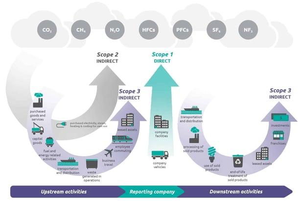 greenhouse gas emissions protocol