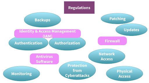 IT security strategy elements