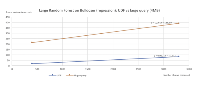 erformance gains comparing a model expressed in SQL to a model deployed as a Java UDF