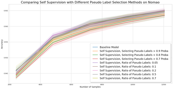 Experiment for comparing self-training methods on the Nomao dataset.