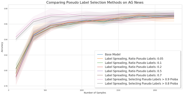 comparing pseudo label selection methods on AG News