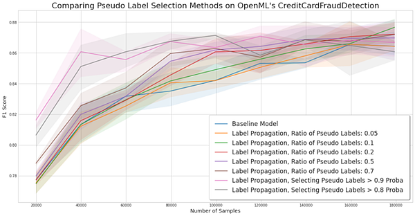 experiment for comparing pseudo-label selection methods on the credit card fraud detection dataset