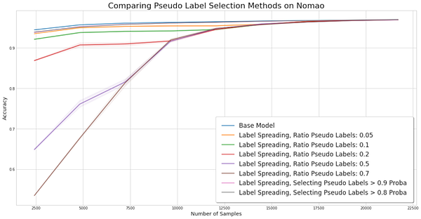 comparing pseudo label selection methods on Nomao