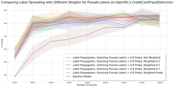 comparing label spreading with different weights for pseudo labels on OpenML's CreditCardFraudDetection