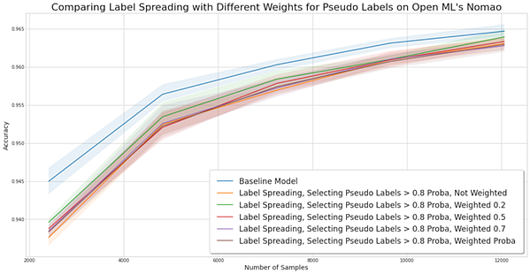 Experiment for comparing sample weighting pseudo labels on the Nomao dataset