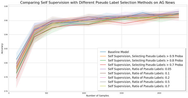 Experiment for comparing self-training methods on the AG News dataset