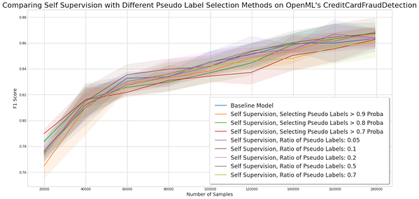 Experiment for comparing self-training methods on the credit card fraud detection dataset.