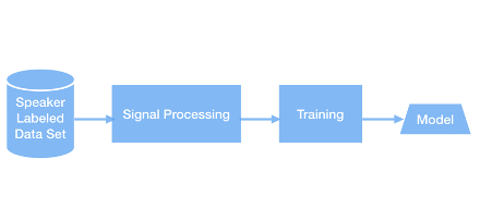 steps of embedding vectors model training