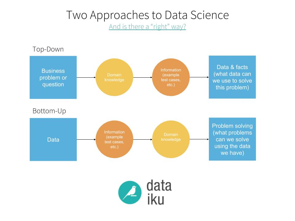 top-down 2F bottom-up data science