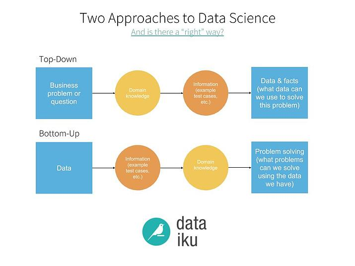 Top Down Vs Bottom Up Approaches To Data Science
