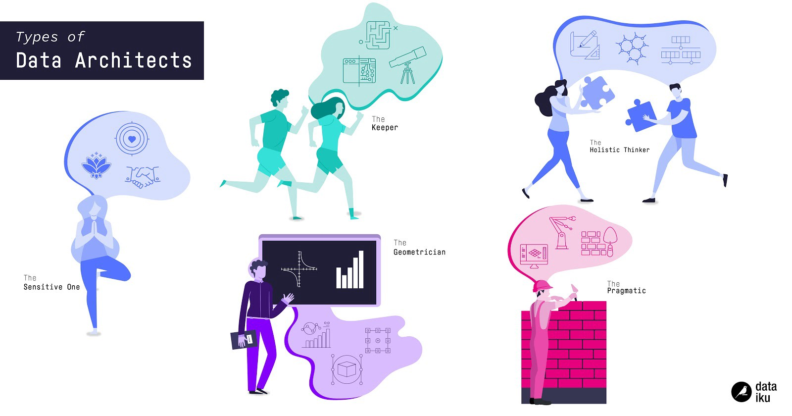 types of data architects