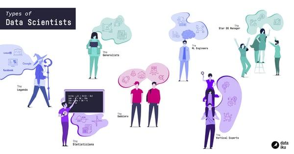 types of data scientists Dataiku infographic