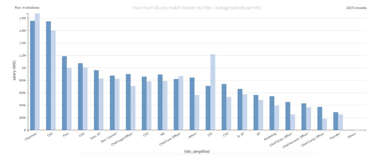 women-earning-by-title