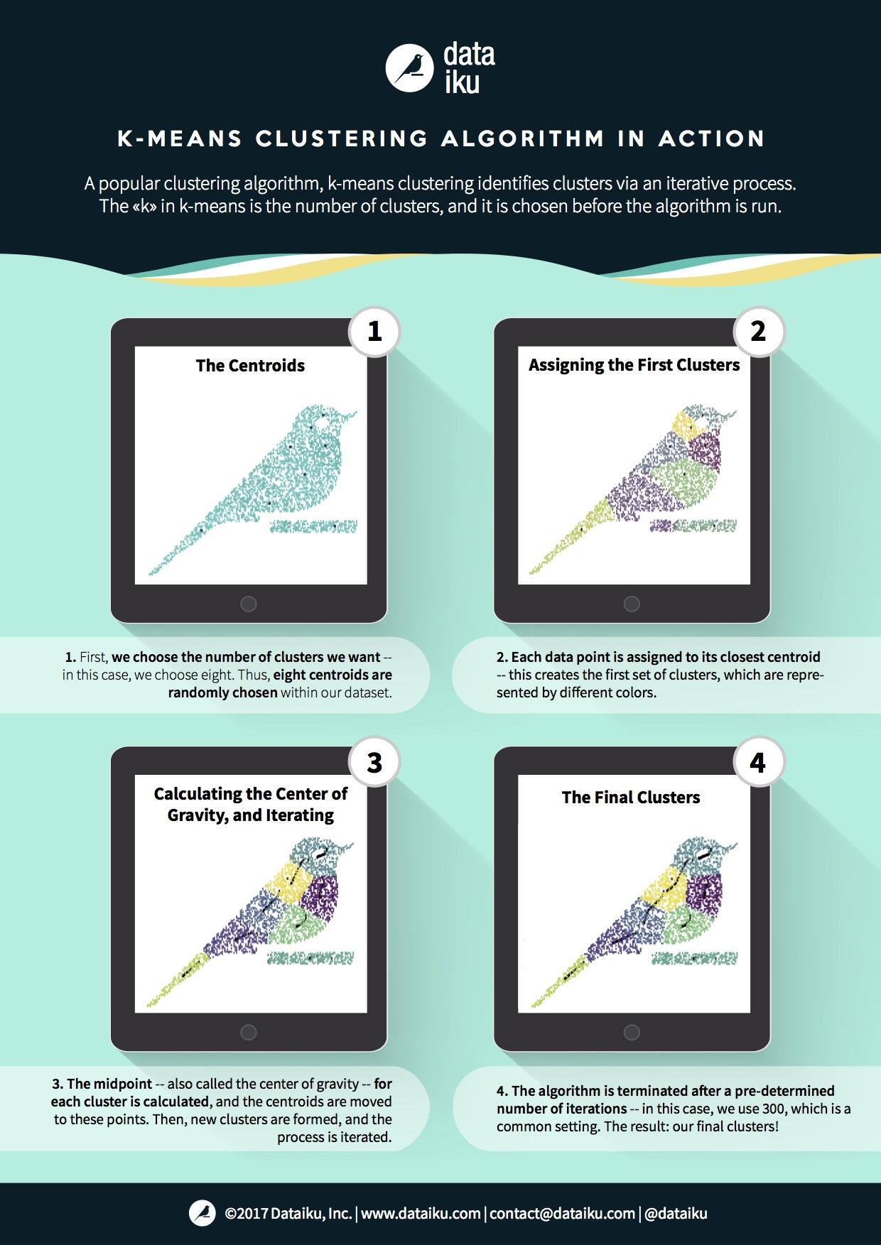 Clustering models infographic