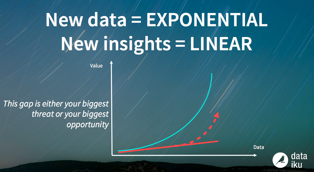 Data Prep, Tools, and Teams: What it Takes to Create Data Value